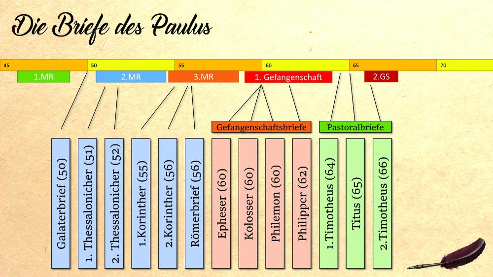 Kurzbiographie Von Paulus 4teachers De 11