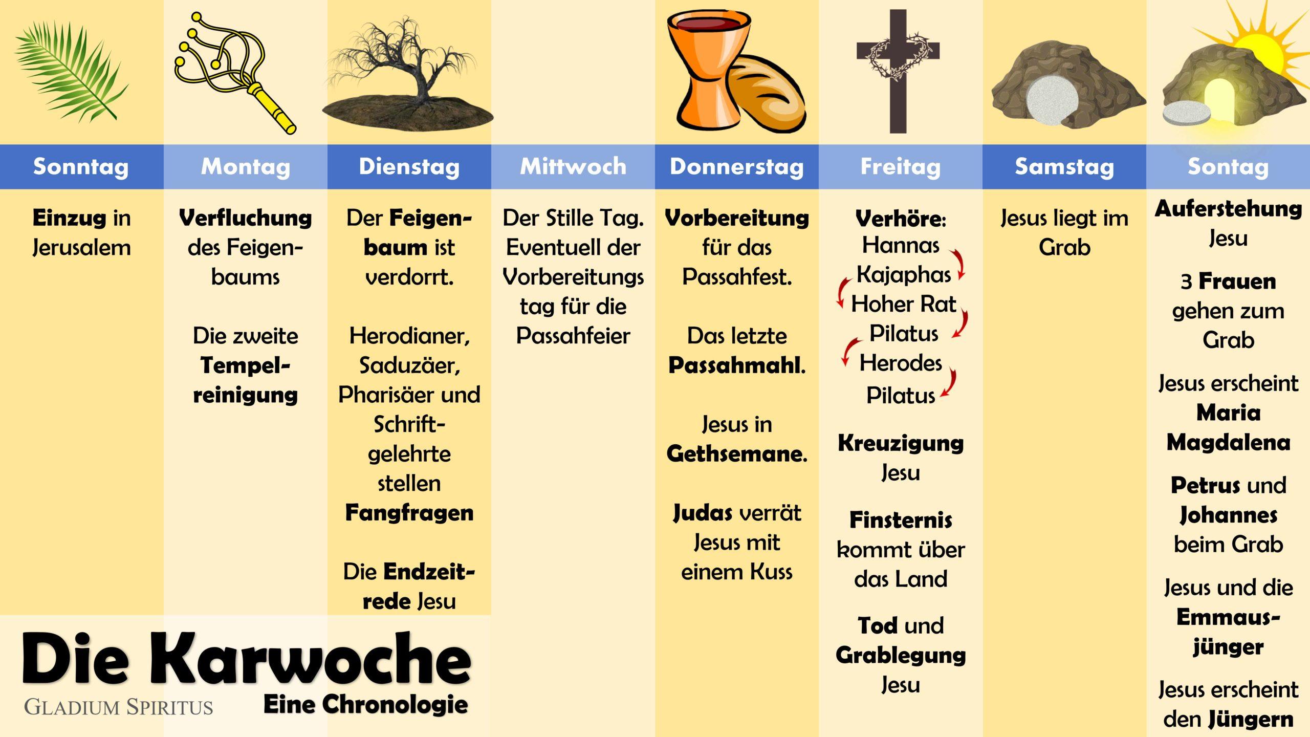 Ablauf und Chronologie des Karwoche, Gründonnerstag, Verurteilung und Kreuzigung Jesu