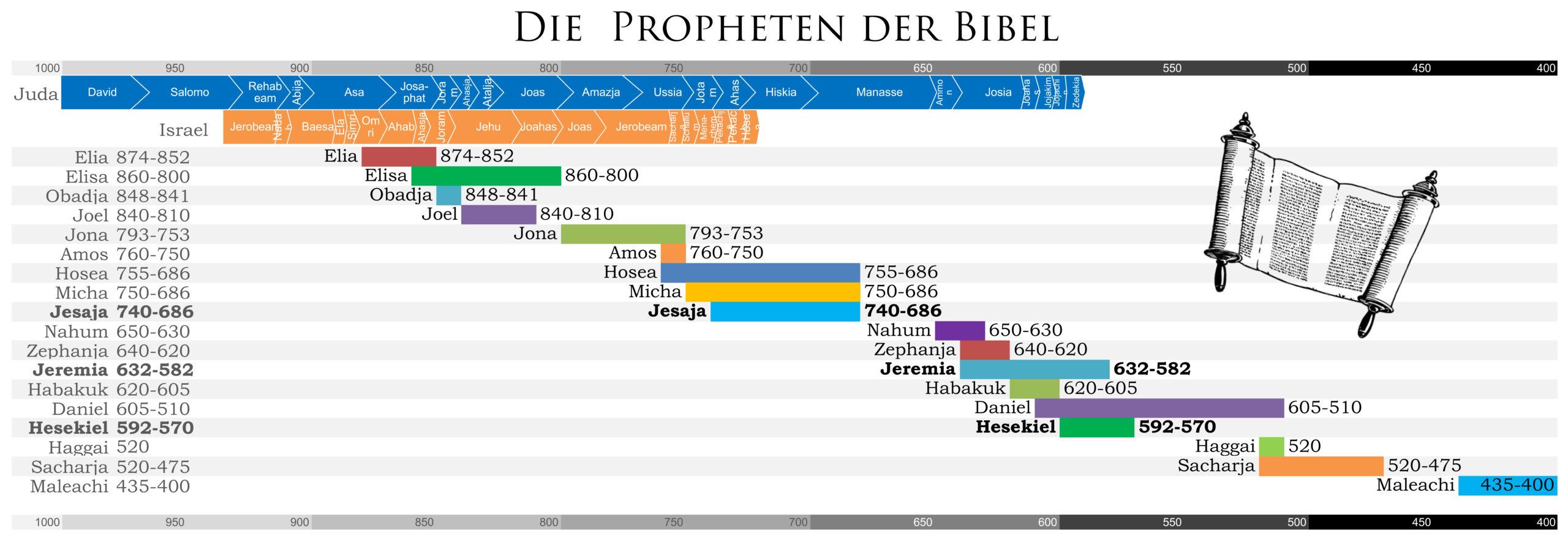 Die Propheten einzeln