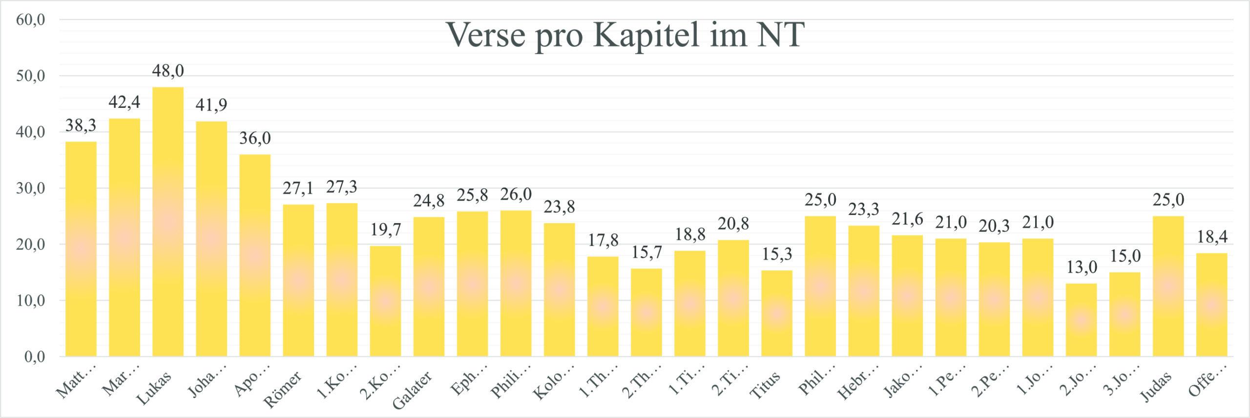 Verse Kapitel NT