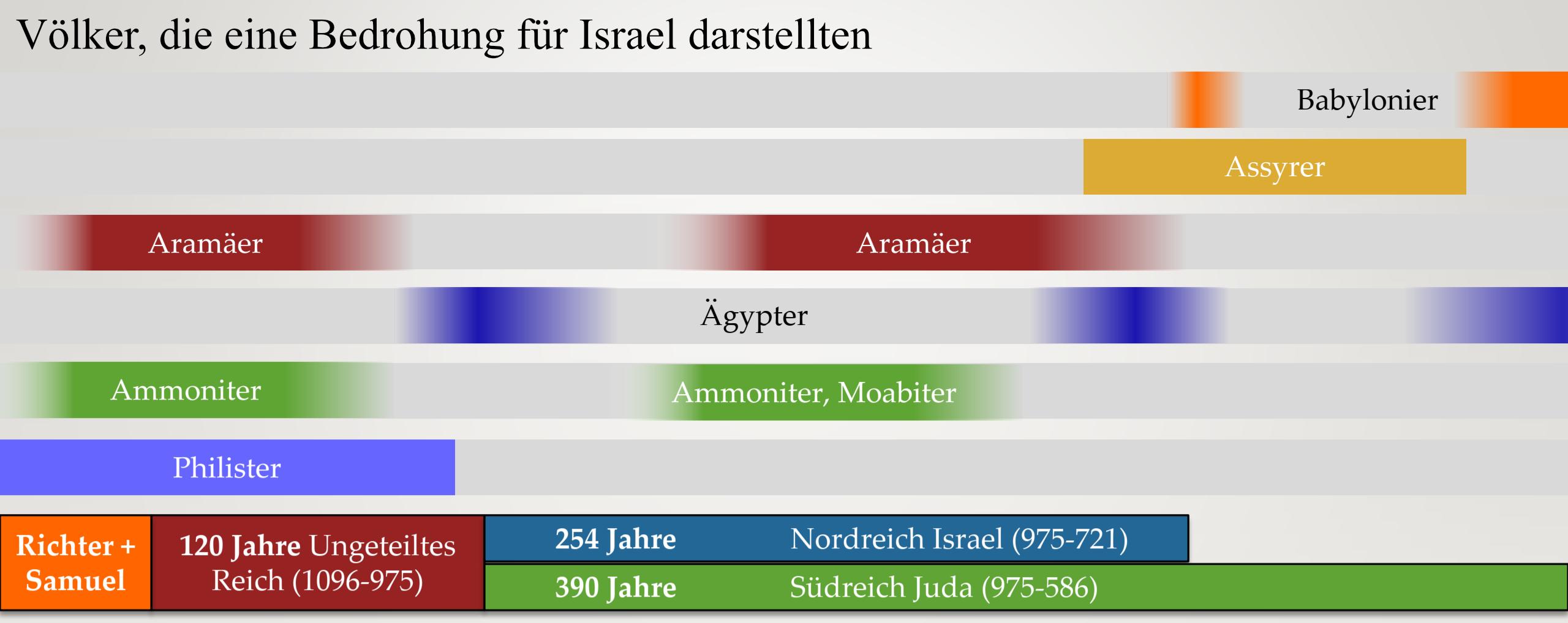 Ein Zeitstrahl der die Völker darstellt, die für die Reiche Israel und Juda eine Bedrohung waren.